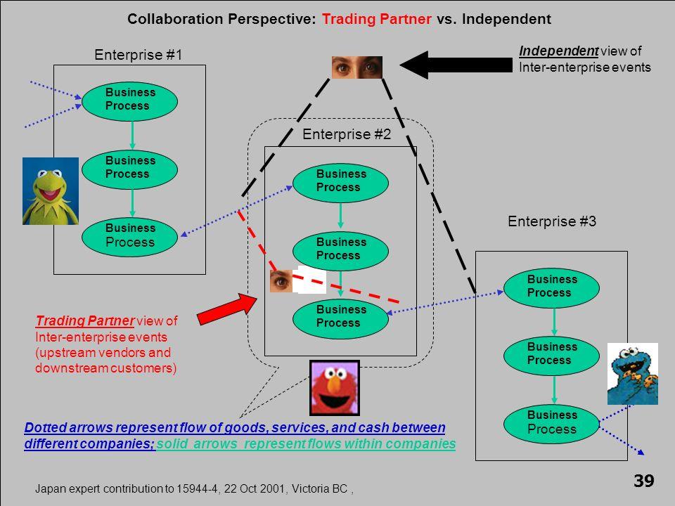 Business Process Business Process Business Process Enterprise #1 Business Process Business Process Business Process Enterprise #3 Enterprise #2 Business Process Business Process Business Process Collaboration Perspective: Trading Partner vs.