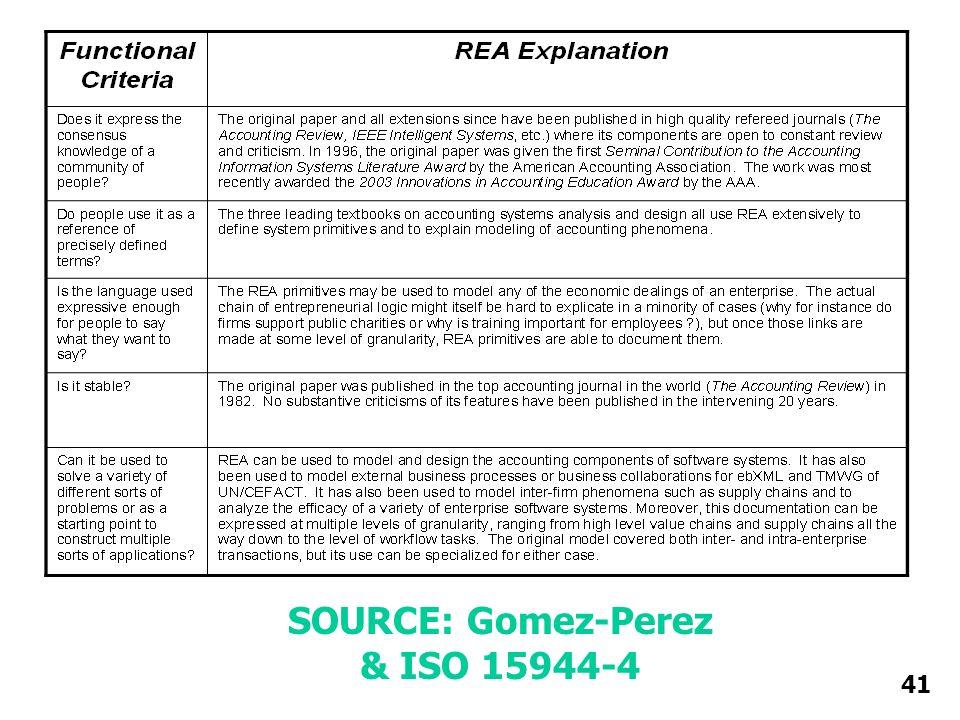 SOURCE: Gomez-Perez & ISO 15944-4 41