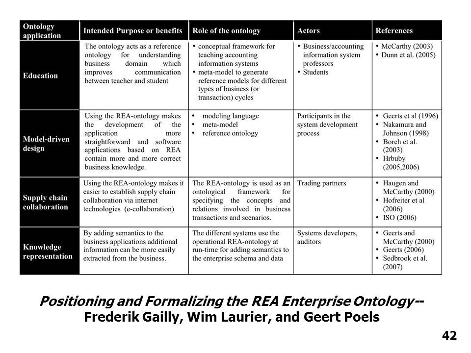 Positioning and Formalizing the REA Enterprise Ontology-- Frederik Gailly, Wim Laurier, and Geert Poels 42