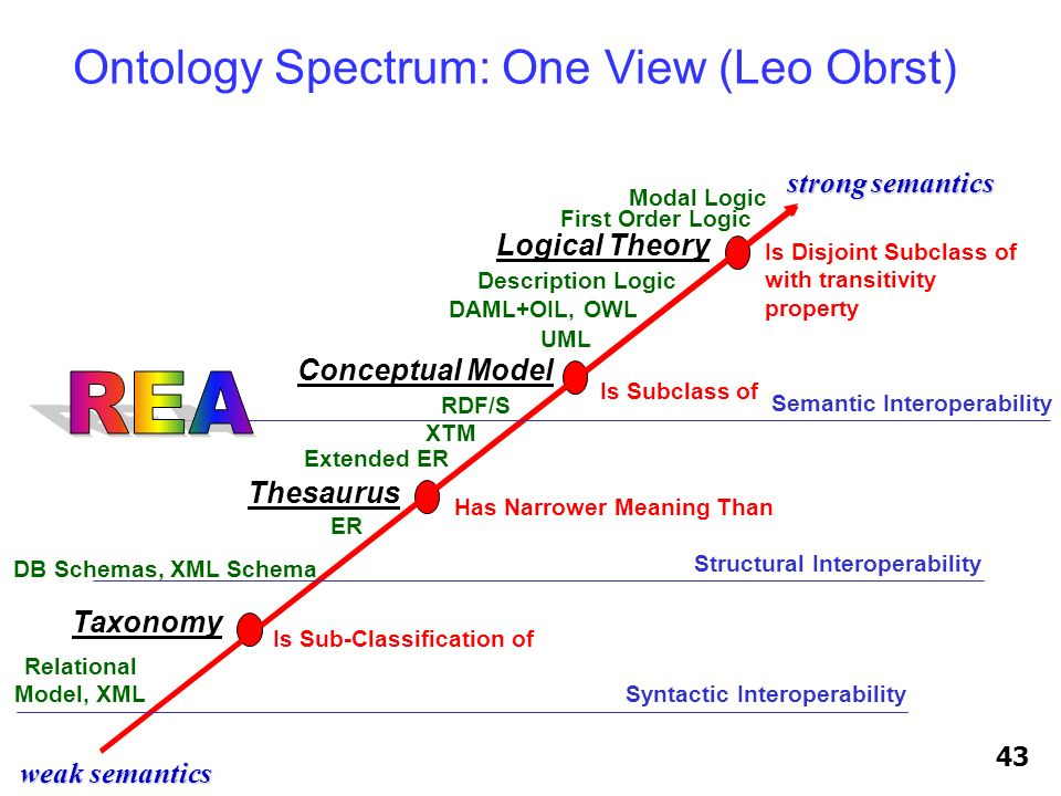 weak semantics strong semantics Is Disjoint Subclass of with transitivity property Modal Logic Logical Theory Thesaurus Has Narrower Meaning Than Taxo