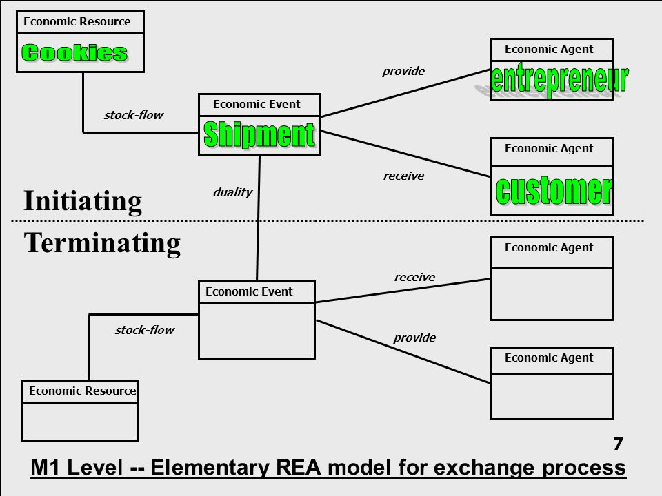 Initiating Terminating Economic Resource provide receive stock-flow Economic Event Economic Agent Economic Resource duality Economic Event stock-flow provide receive M1 Level -- Elementary REA model for exchange process 7