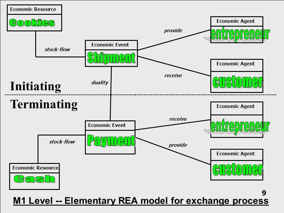 Initiating Terminating Economic Resource provide receive stock-flow Economic Event Economic Agent Economic Resource duality Economic Event stock-flow provide receive M1 Level -- Elementary REA model for exchange process 9