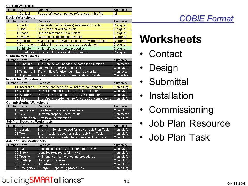 © NIBS 2008 10 COBIE Format Worksheets Contact Design Submittal Installation Commissioning Job Plan Resource Job Plan Task