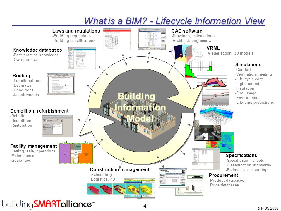© NIBS 2008 4 What is a BIM? - Lifecycle Information View Simulations -Comfort -Ventilation, heating -Life cycle cost -Light, sound -Insulation -Fire,