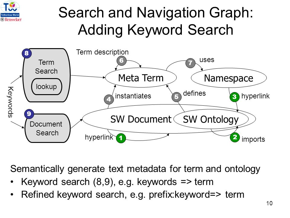 10 Namespace SW Document SW Ontology 1 2 6 35 defines hyperlink imports Term description 7 uses Search and Navigation Graph: Adding Keyword Search Semantically generate text metadata for term and ontology Keyword search (8,9), e.g.