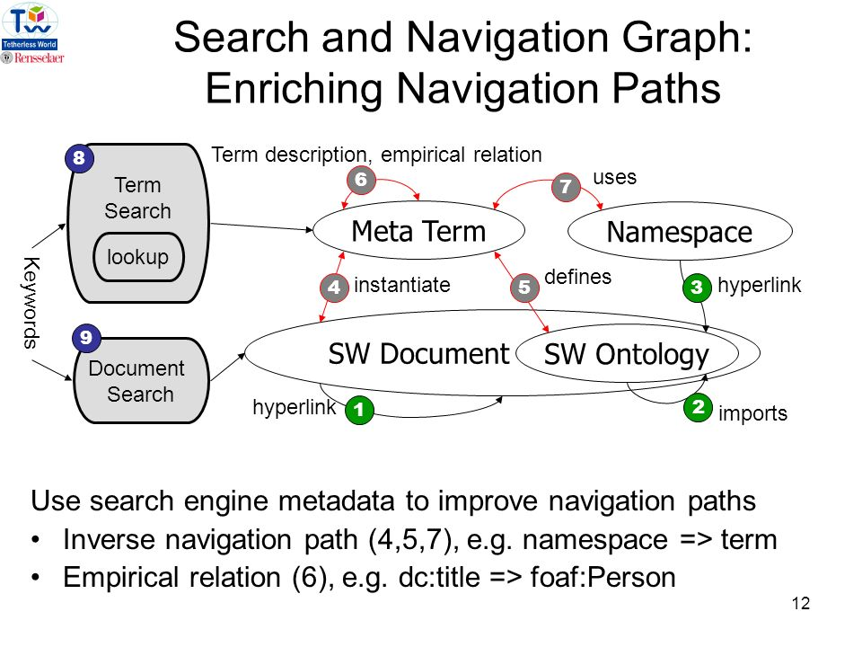 12 Namespace SW Document SW Ontology 1 2 6 35 defines hyperlink imports Term description, empirical relation 7 uses Search and Navigation Graph: Enriching Navigation Paths Use search engine metadata to improve navigation paths Inverse navigation path (4,5,7), e.g.