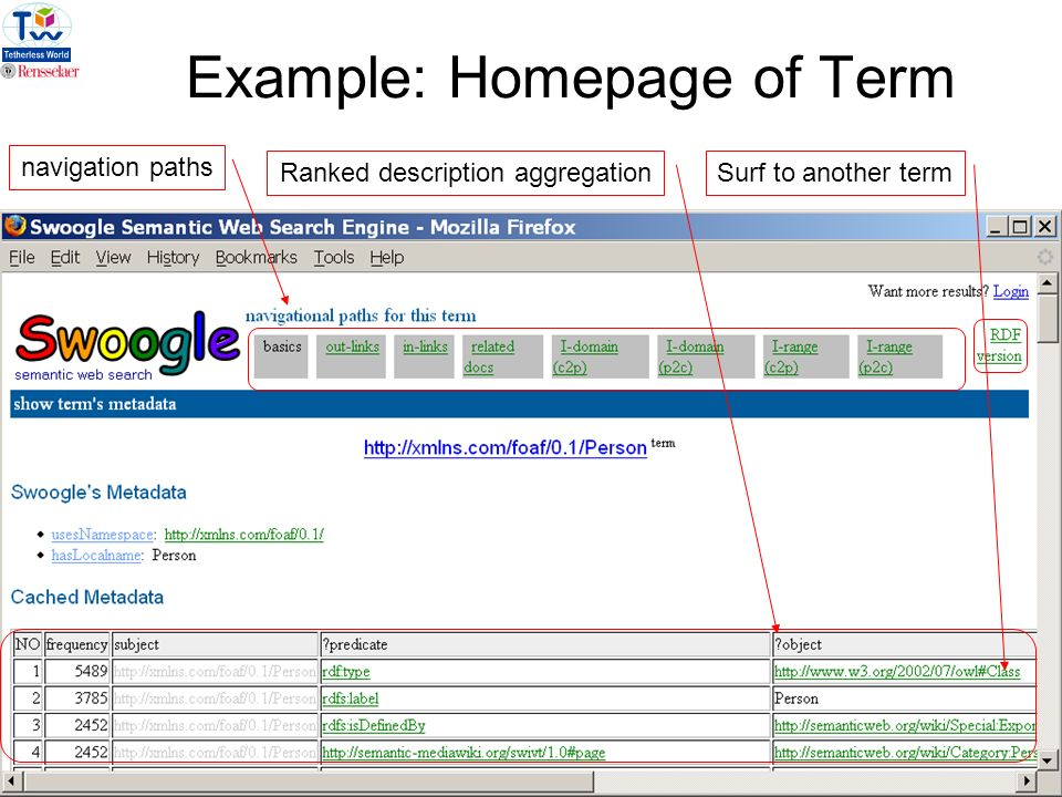 9 Example: Homepage of Term navigation paths Ranked description aggregationSurf to another term