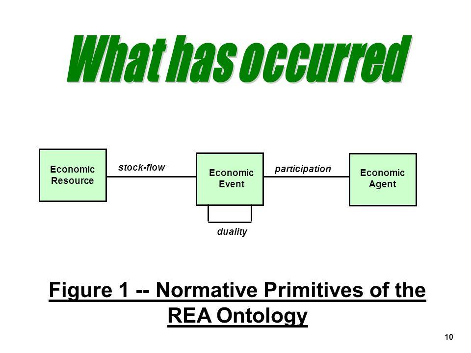 10 Figure 1 -- Normative Primitives of the REA Ontology Economic Event Economic Agent stock-flow duality Economic Resource participation