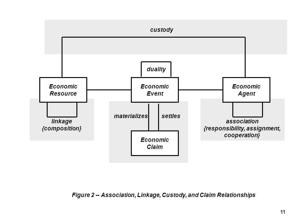 11 linkage {composition} Economic Event Economic Agent Economic Resource duality Figure 2 -- Association, Linkage, Custody, and Claim Relationships cu