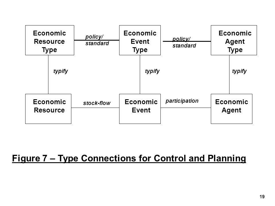 19 Economic Resource Economic Event Economic Agent Economic Resource Type Economic Event Type Economic Agent Type Figure 7 – Type Connections for Cont