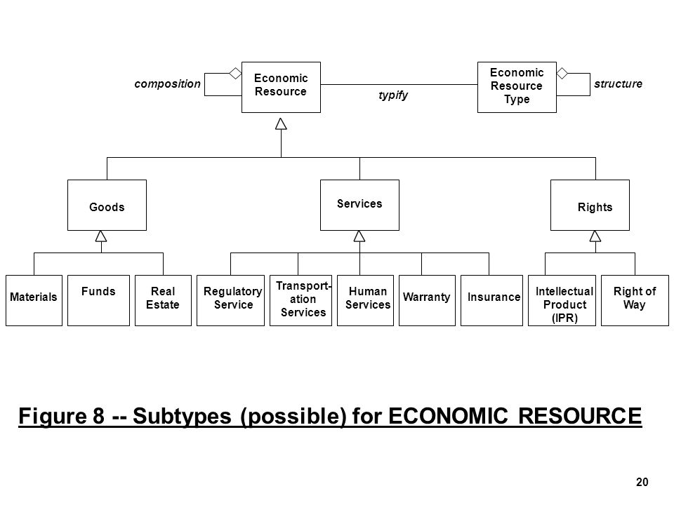 20 Figure 8 -- Subtypes (possible) for ECONOMIC RESOURCE Economic Resource composition Economic Resource Type typify structure Services Rights Goods I