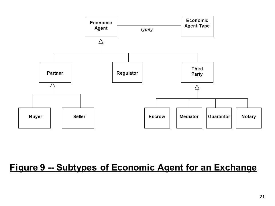 21 Figure 9 -- Subtypes of Economic Agent for an Exchange Economic Agent MediatorGuarantorNotaryEscrow Third Party Regulator Partner SellerBuyer Econo