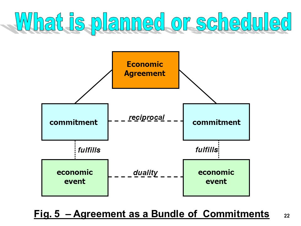 22 Economic Agreement commitment reciprocal fulfills commitment fulfills Fig. 5 – Agreement as a Bundle of Commitments economic event duality economic