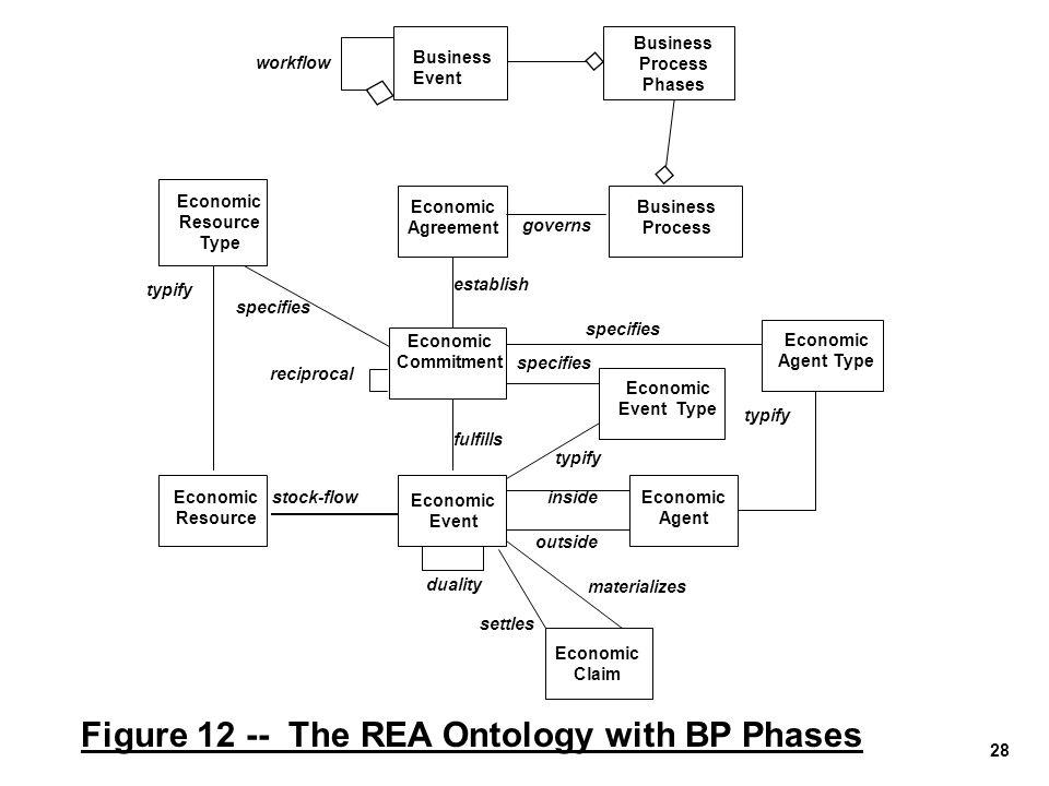 28 Figure 12 -- The REA Ontology with BP Phases Economic Event Economic Resource Economic Agent stock-flowinside outside Economic Claim Economic Agree