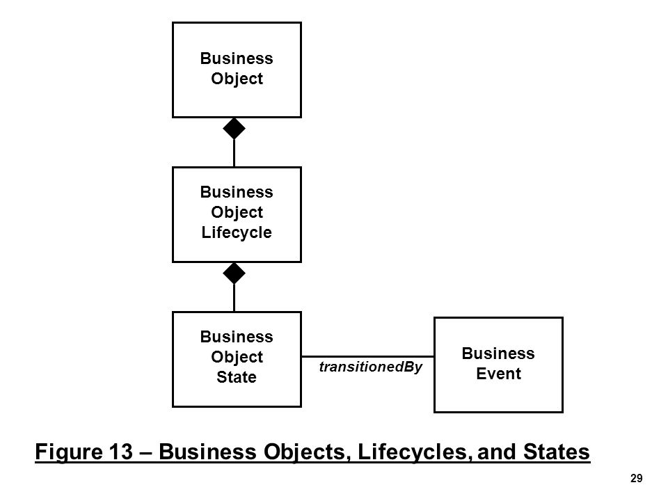 29 Figure 13 – Business Objects, Lifecycles, and States Business Object Business Object Lifecycle Business Object State Business Event transitionedBy