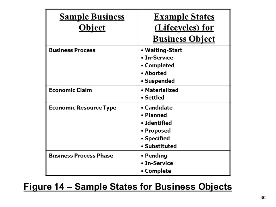 30 Sample Business Object Example States (Lifecycles) for Business Object Business Process Waiting-Start In-Service Completed Aborted Suspended Econom