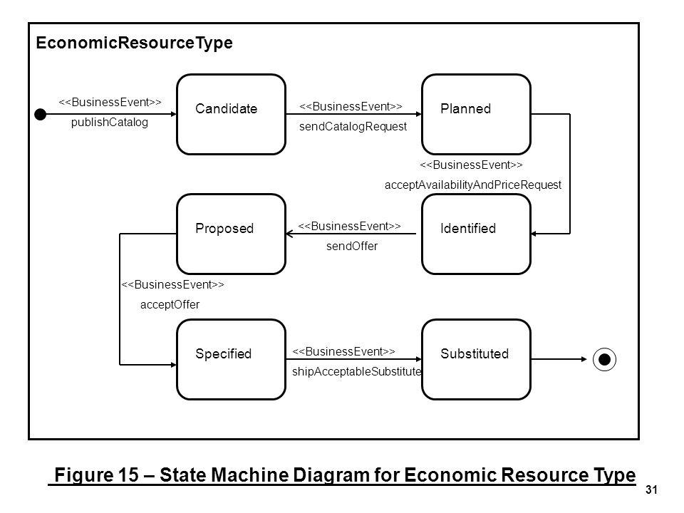 31 EconomicResourceType CandidatePlannedIdentified > publishCatalog > sendCatalogRequest > acceptAvailabilityAndPriceRequest Proposed > sendOffer > sh