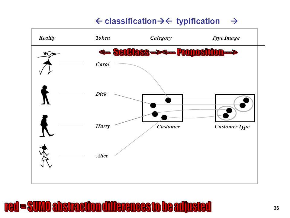 36 RealityTokenCategoryType Image Carol Dick Harry Alice CustomerCustomer Type classification typification