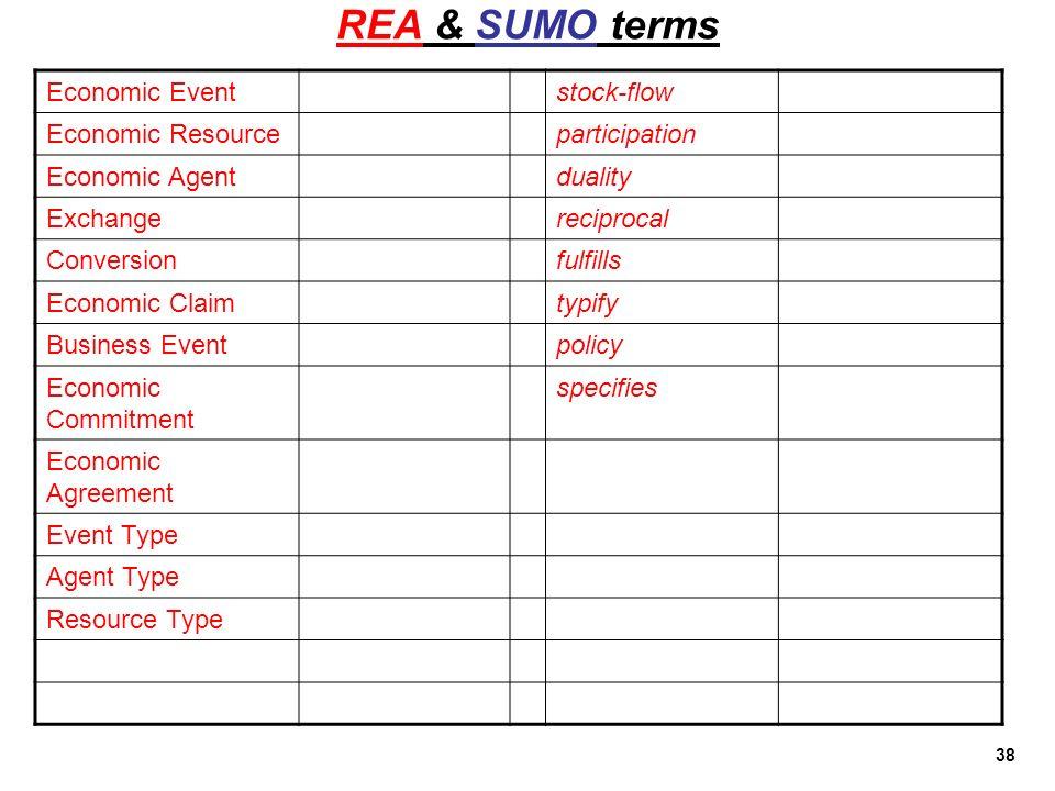 38 REA & SUMO terms Economic Eventstock-flow Economic Resourceparticipation Economic Agentduality Exchangereciprocal Conversionfulfills Economic Claim