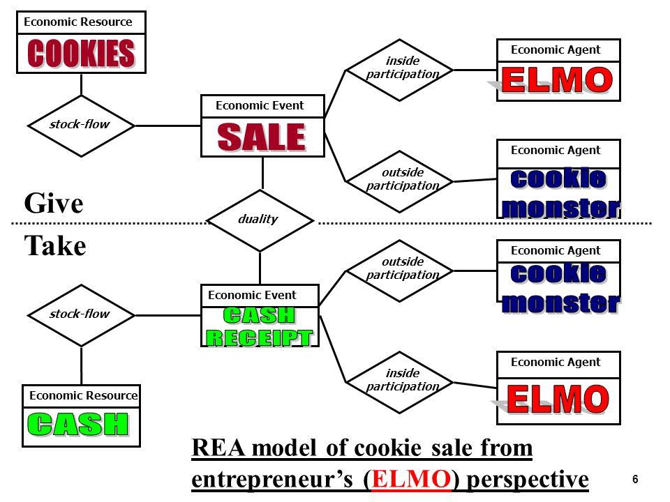 6 Give Take Economic Resource inside participation outside participation inside participation stock-flow Economic Event Economic Agent Economic Resour