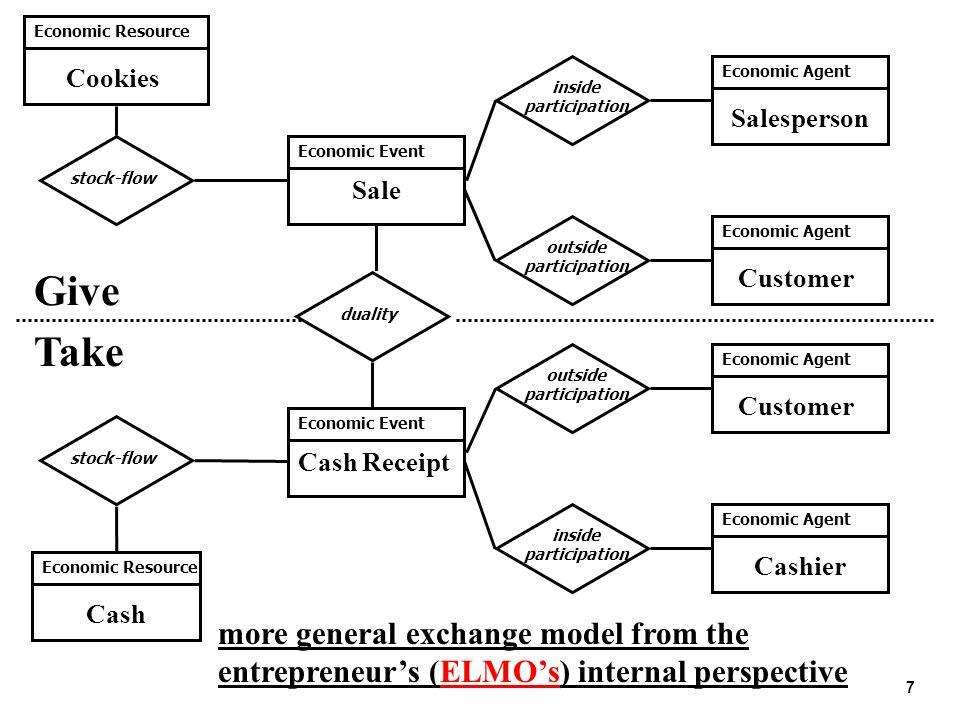 7 Give Take Economic Resource inside participation outside participation inside participation stock-flow Economic Event Cash Receipt Economic Agent Sa