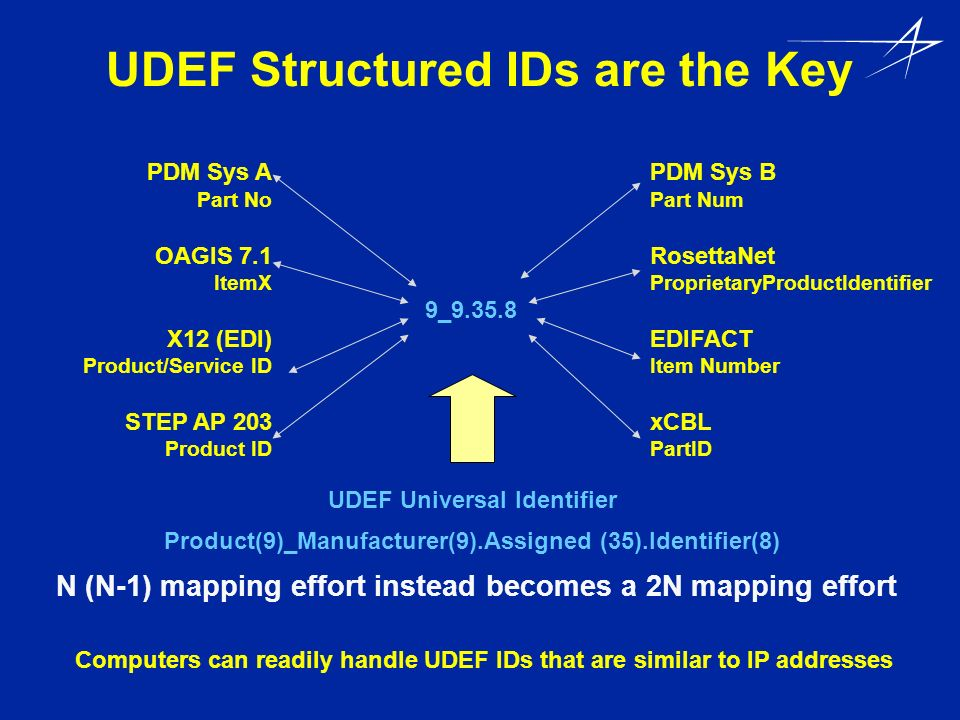 UDEF Structured IDs are the Key Computers can readily handle UDEF IDs that are similar to IP addresses PDM Sys A Part No OAGIS 7.1 ItemX X12 (EDI) Pro