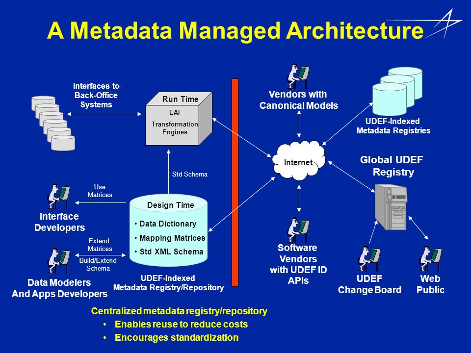 A Metadata Managed Architecture EAI Transformation Engines Interfaces to Back-Office Systems Data Dictionary Mapping Matrices Std XML Schema UDEF-Inde