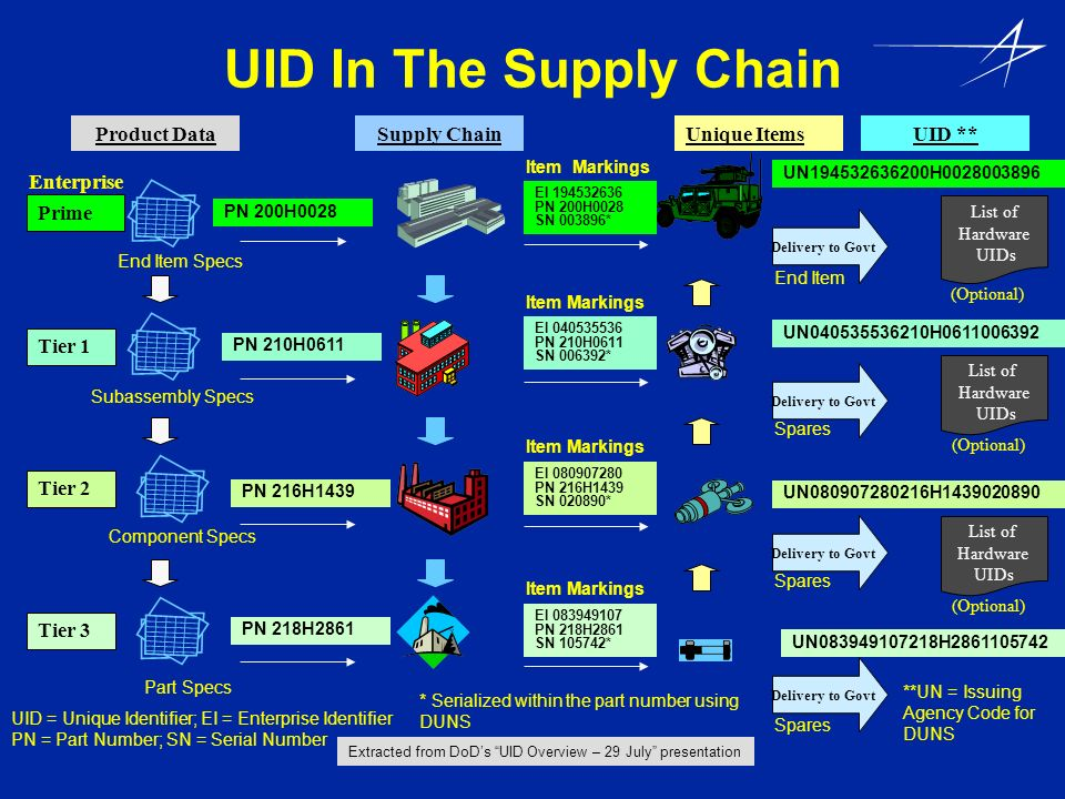 UID In The Supply Chain EI 194532636 PN 200H0028 SN 003896* Item Markings EI 083949107 PN 218H2861 SN 105742* Item Markings EI 040535536 PN 210H0611 S