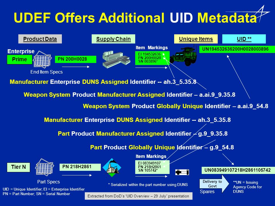 UDEF Offers Additional UID Metadata EI 194532636 PN 200H0028 SN 003896* Item Markings EI 083949107 PN 218H2861 SN 105742* Item Markings Prime Tier N Enterprise Supply ChainUnique ItemsProduct Data End Item Specs Part Specs PN 200H0028 PN 218H2861 Delivery to Govt UID ** UN194532636200H0028003896 UN083949107218H2861105742 Spares UID = Unique Identifier; EI = Enterprise Identifier PN = Part Number; SN = Serial Number * Serialized within the part number using DUNS **UN = Issuing Agency Code for DUNS Weapon System Product Manufacturer Assigned Identifier – a.ai.9_9.35.8 Weapon System Product Globally Unique Identifier – a.ai.9_54.8 Manufacturer Enterprise DUNS Assigned Identifier -- ah.3_5.35.8 Part Product Manufacturer Assigned Identifier – g.9_9.35.8 Part Product Globally Unique Identifier – g.9_54.8 Extracted from DoDs UID Overview – 29 July presentation