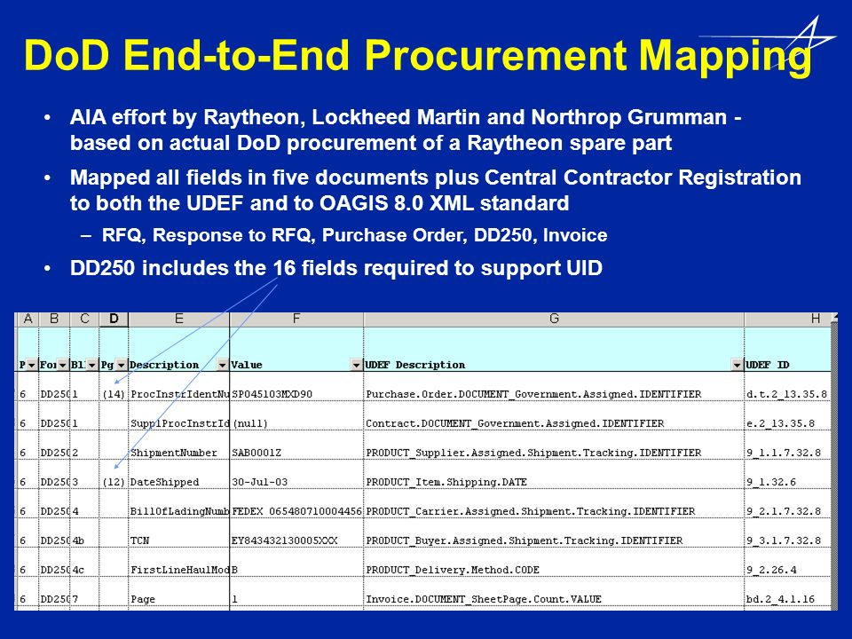 DoD End-to-End Procurement Mapping AIA effort by Raytheon, Lockheed Martin and Northrop Grumman - based on actual DoD procurement of a Raytheon spare
