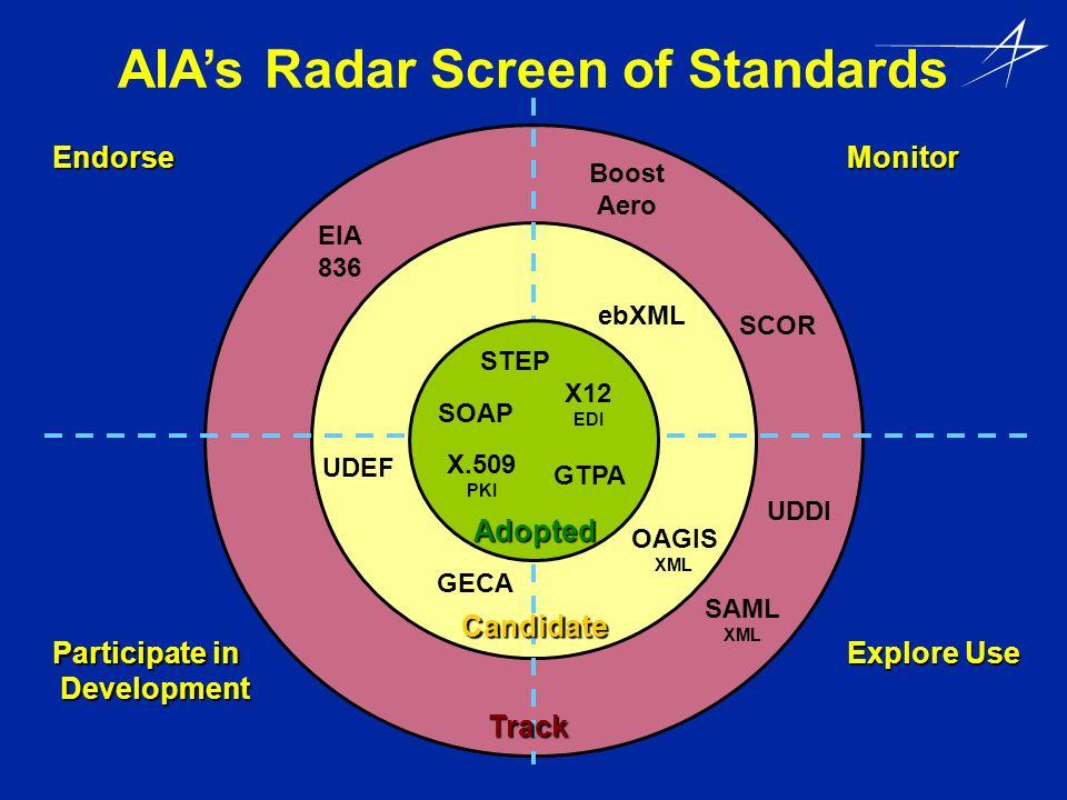 AIAs Radar Screen of Standards SCOR Monitor Participate in Development Development Endorse Explore Use X12 EDI STEP OAGIS XML Candidate Track SAML XML GTPA GECA Adopted EIA 836 ebXML X.509 PKI UDEF SOAP UDDI Boost Aero