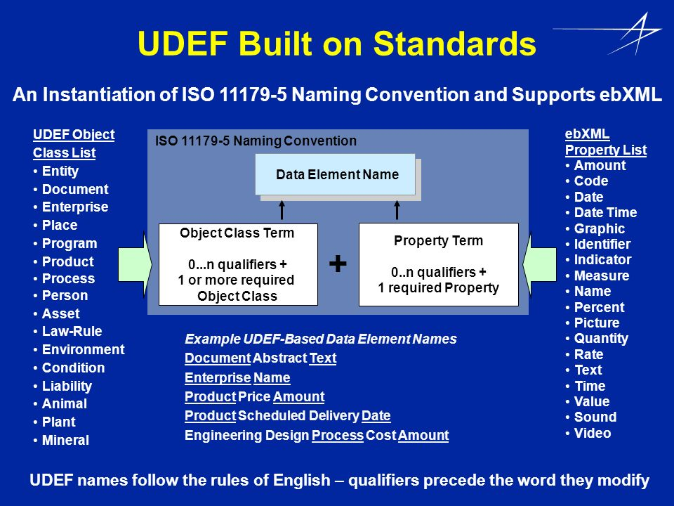 UDEF Built on Standards Data Element Name Object Class Term 0...n qualifiers + 1 or more required Object Class + Example UDEF-Based Data Element Names