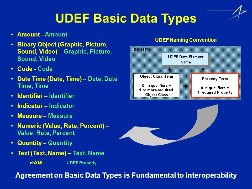 UDEF Basic Data Types Amount - Amount Binary Object (Graphic, Picture, Sound, Video) – Graphic, Picture, Sound, Video Code - Code Date Time (Date, Tim