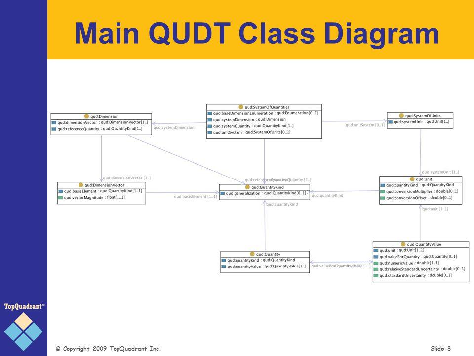 © Copyright 2009 TopQuadrant Inc. Slide 9 Expressing Quantity Values