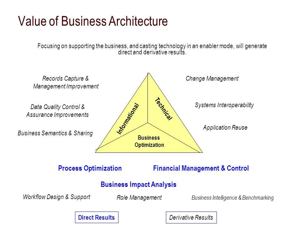 Value of Business Architecture Technical Business Optimization Informational Change ManagementRecords Capture & Management Improvement Process Optimiz