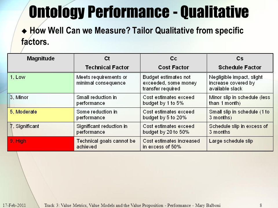 17-Feb-2011Track 3: Value Metrics, Value Models and the Value Proposition - Performance - Mary Balboni8 Ontology Performance - Qualitative How Well Can we Measure.