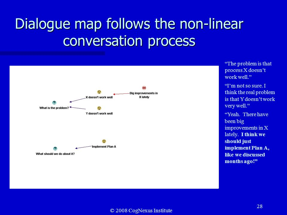 © 2008 CogNexus Institute 28 Dialogue map follows the non-linear conversation process The problem is that process X doesnt work well.
