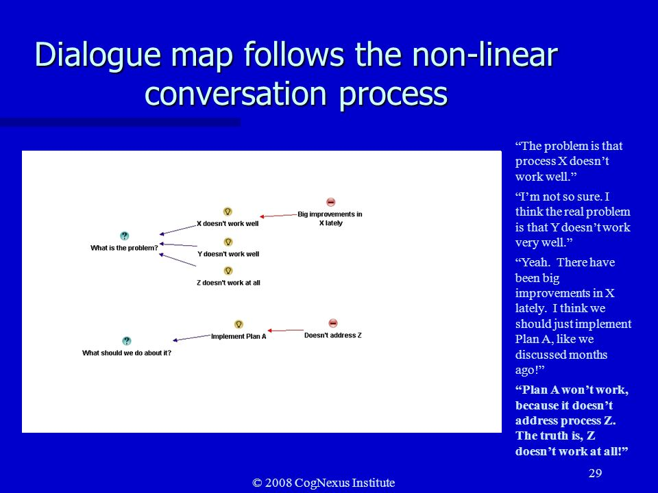 © 2008 CogNexus Institute 29 Dialogue map follows the non-linear conversation process The problem is that process X doesnt work well.