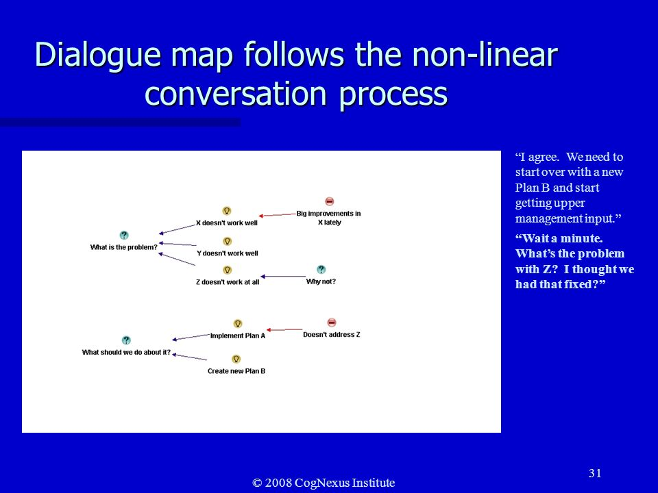 © 2008 CogNexus Institute 31 Dialogue map follows the non-linear conversation process I agree.