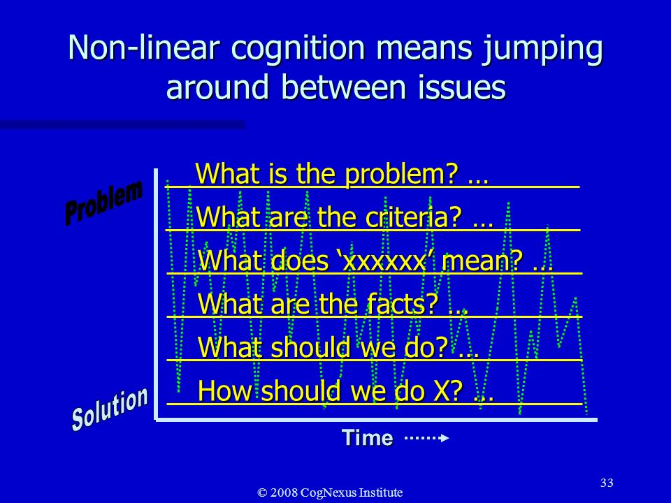 © 2008 CogNexus Institute 33 Non-linear cognition means jumping around between issues Time What is the problem? … What are the criteria? … What does x