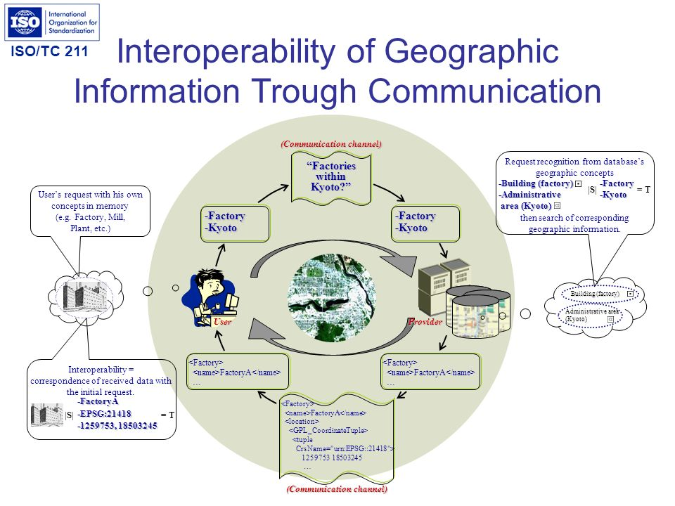 ISO/TC 211 Interoperability of Geographic Information Trough Communication FactoryA … Users request with his own concepts in memory (e.g. Factory, Mil