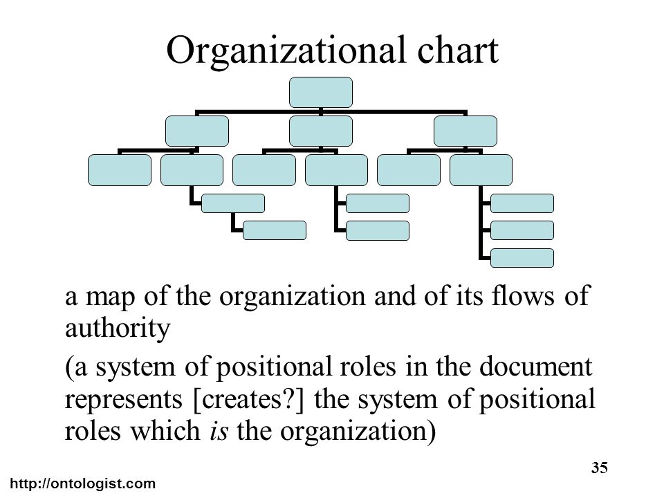 http://ontologist.com 35 Organizational chart a map of the organization and of its flows of authority (a system of positional roles in the document re
