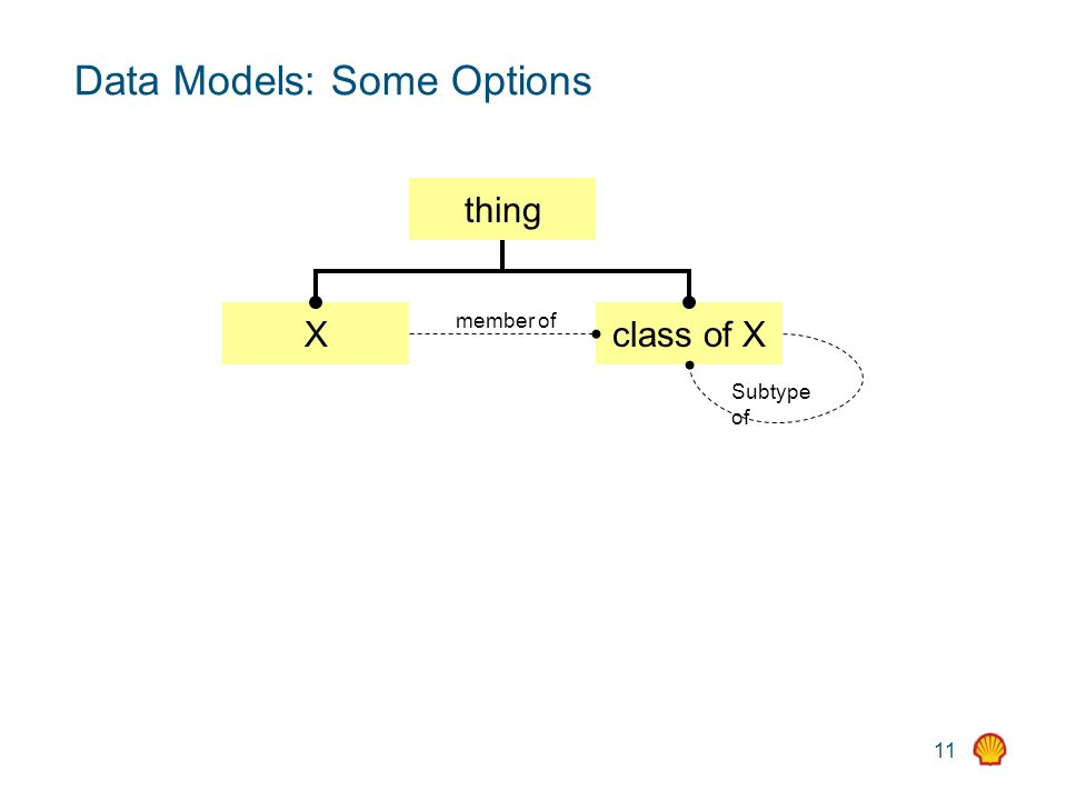 11 Data Models: Some Options thing Xclass of X Subtype of member of
