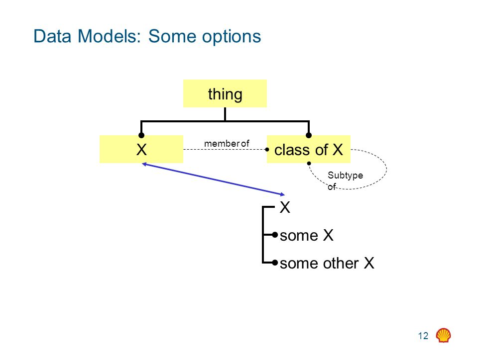 12 Data Models: Some options thing Xclass of X Subtype of X some X some other X member of