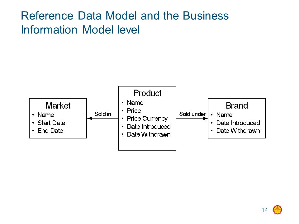 14 Reference Data Model and the Business Information Model level