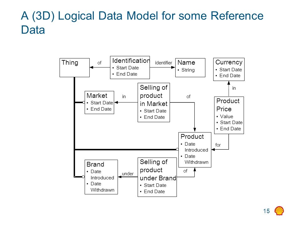15 A (3D) Logical Data Model for some Reference Data Identification Start Date End Date ThingName String Product Date Introduced Date Withdrawn Market