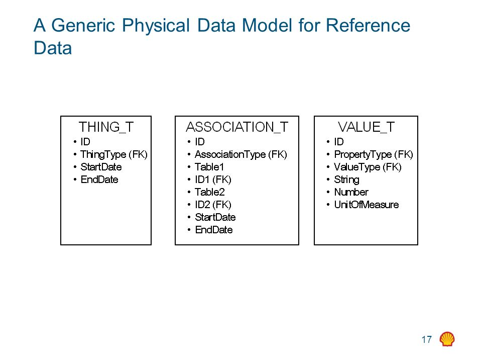17 A Generic Physical Data Model for Reference Data