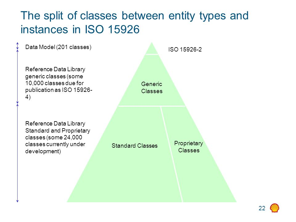 22 The split of classes between entity types and instances in ISO ISO Generic Classes Standard Classes Proprietary Classes Data Model (201 classes) Reference Data Library Standard and Proprietary classes (some 24,000 classes currently under development) Reference Data Library generic classes (some 10,000 classes due for publication as ISO )