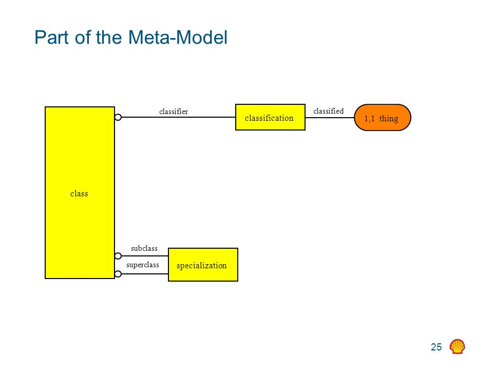 25 Part of the Meta-Model class specialization subclass superclass classification classified 1,1 thing classifier