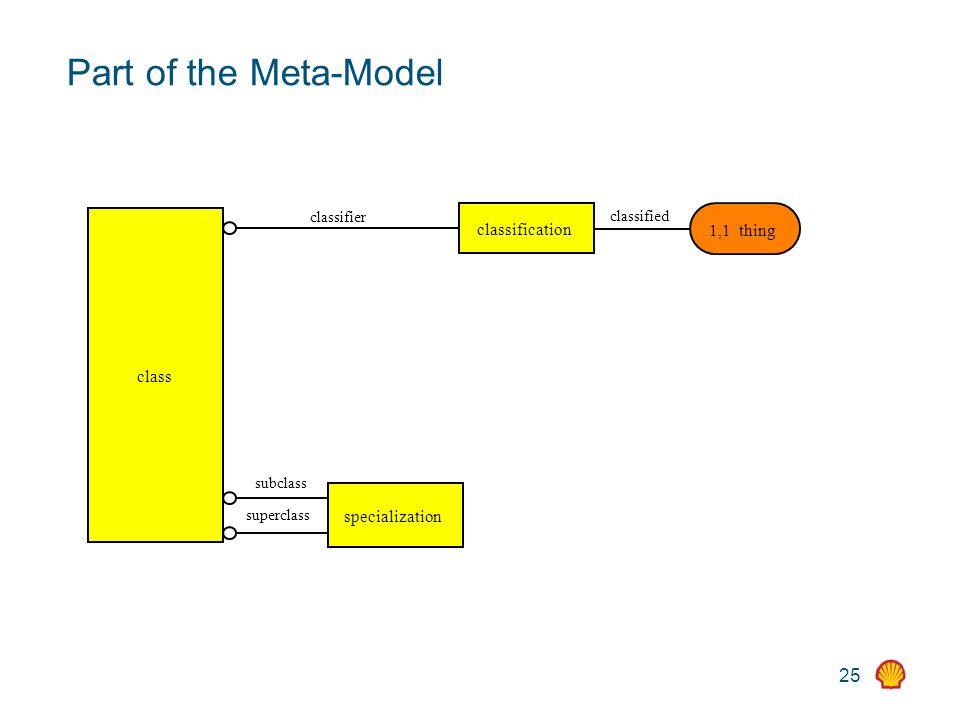 25 Part of the Meta-Model class specialization subclass superclass classification classified 1,1 thing classifier